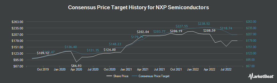 Price Target History for NXP Semiconductors (NASDAQ:NXPI)