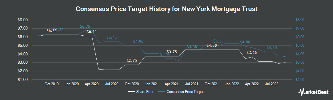 Price Target History for New York Mortgage Trust (NASDAQ:NYMT)
