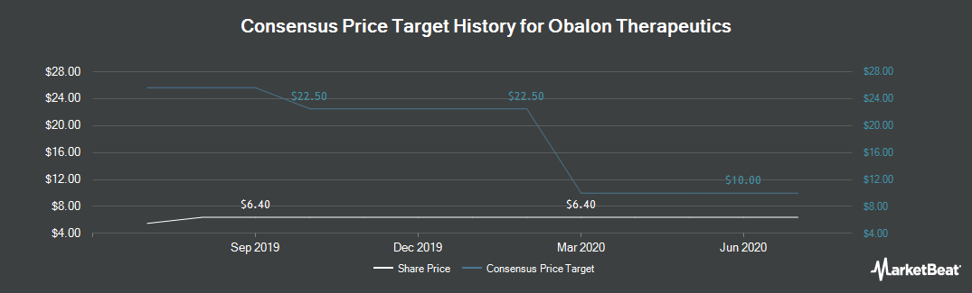 Price Target History for Obalon Therptcs (NASDAQ:OBLN)