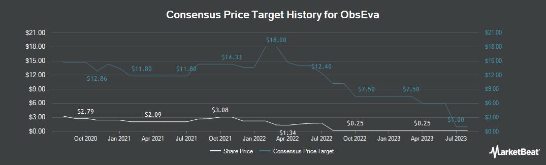 Price Target History for ObsEva (NASDAQ:OBSV)