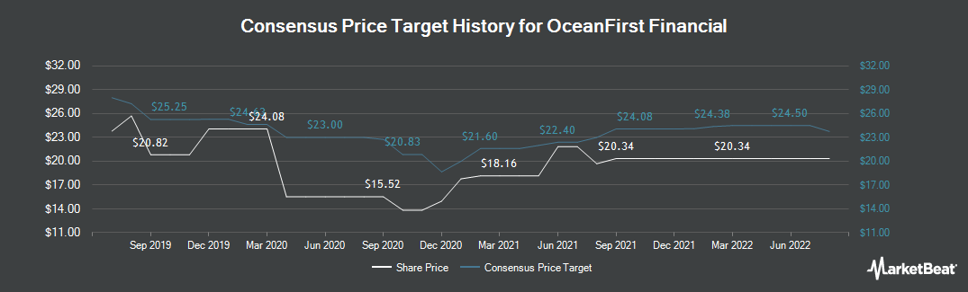 Price Target History for OceanFirst Financial (NASDAQ:OCFC)