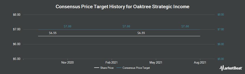 Price Target History for Oaktree Strategic Income (NASDAQ:OCSI)