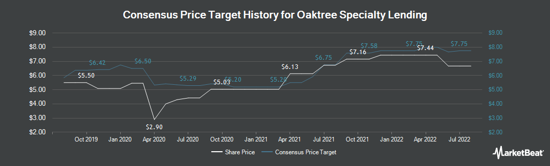 Price Target History for Fifth Street Finance (NASDAQ:OCSL)