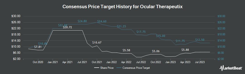 Price Target History for Ocular Therapeutix (NASDAQ:OCUL)