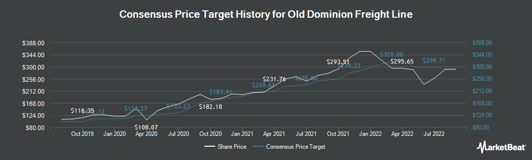 Price Target History for Old Dominion Freight Line (NASDAQ:ODFL)