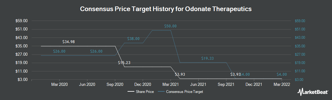 Price Target History for Odonate Therapeutics (NASDAQ:ODT)
