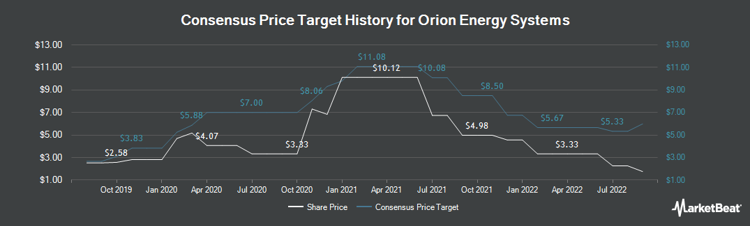 Price Target History for Orion Energy Systems (NASDAQ:OESX)