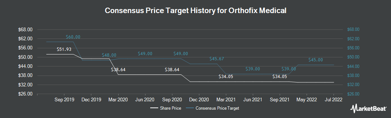 Price Target History for Orthofix International (NASDAQ:OFIX)