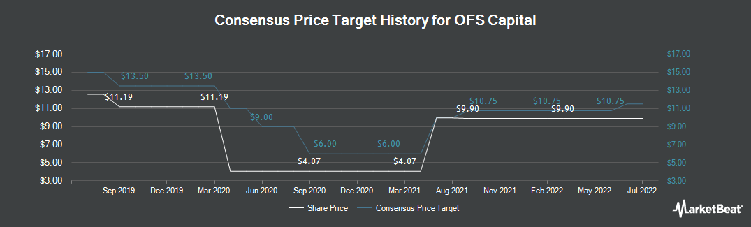 Price Target History for OFS Capital (NASDAQ:OFS)