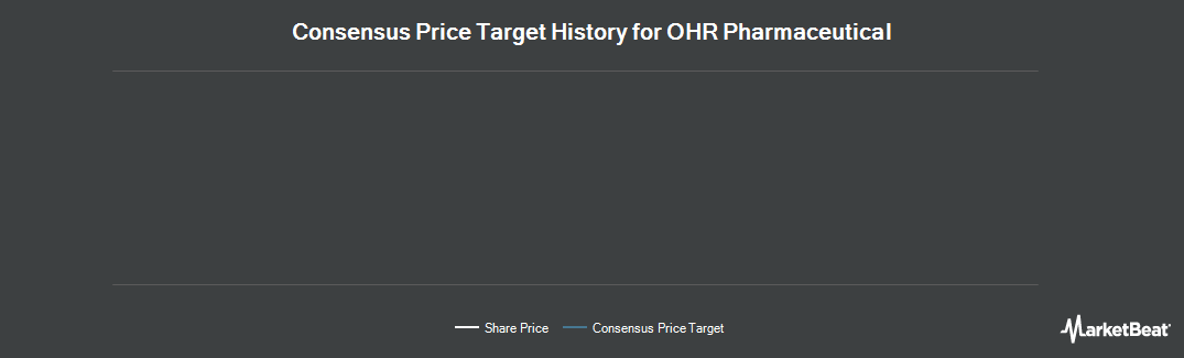 Price Target History for OHR Pharmaceutical (NASDAQ:OHRP)