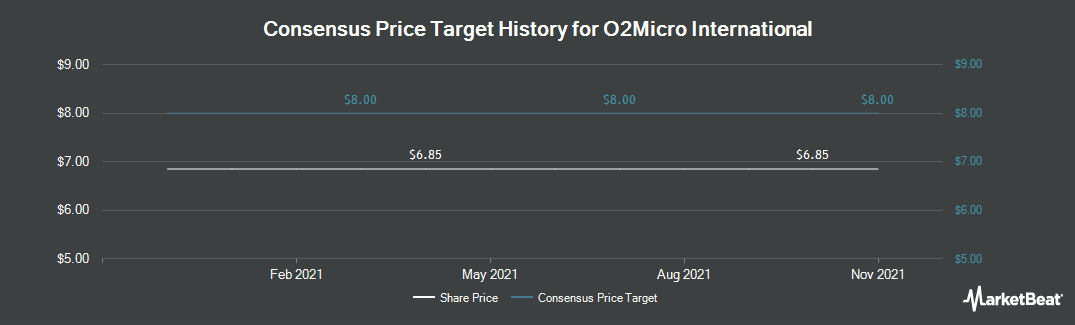 Price Target History for O2Micro International Limited (NASDAQ:OIIM)