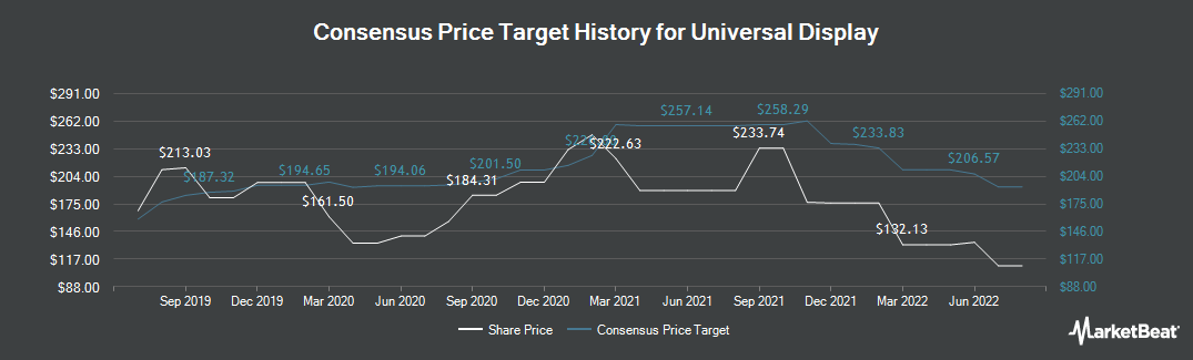 Price Target History for Universal Display (NASDAQ:OLED)