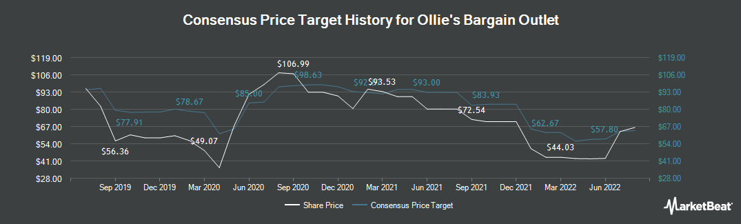 Price Target History for Ollie`s Bargain Outlet (NASDAQ:OLLI)