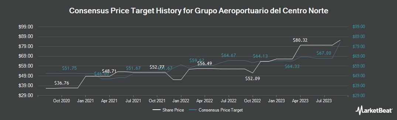 Price Target History for Grupo Aeroportuario del Centro Norte S.A.B. de C.V. (NASDAQ:OMAB)
