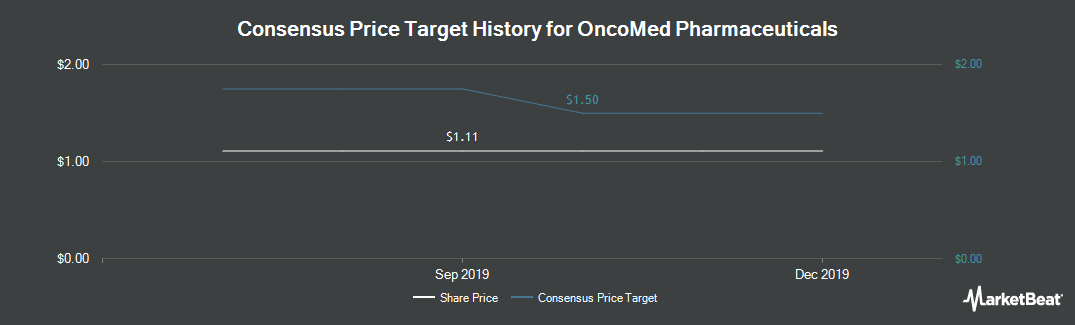 Price Target History for Oncomed Pharmaceuticals (NASDAQ:OMED)
