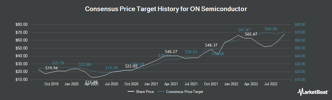 Price Target History for ON Semiconductor Corporation (NASDAQ:ON)