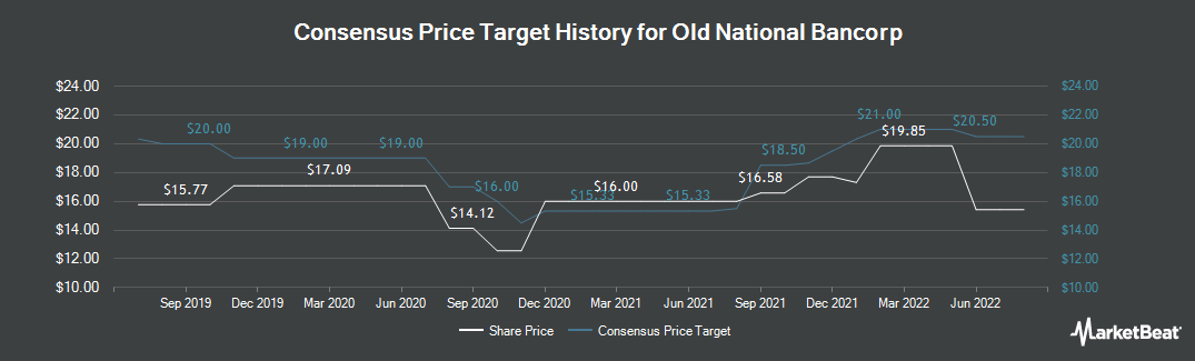 Price Target History for Old National Bancorp (NASDAQ:ONB)