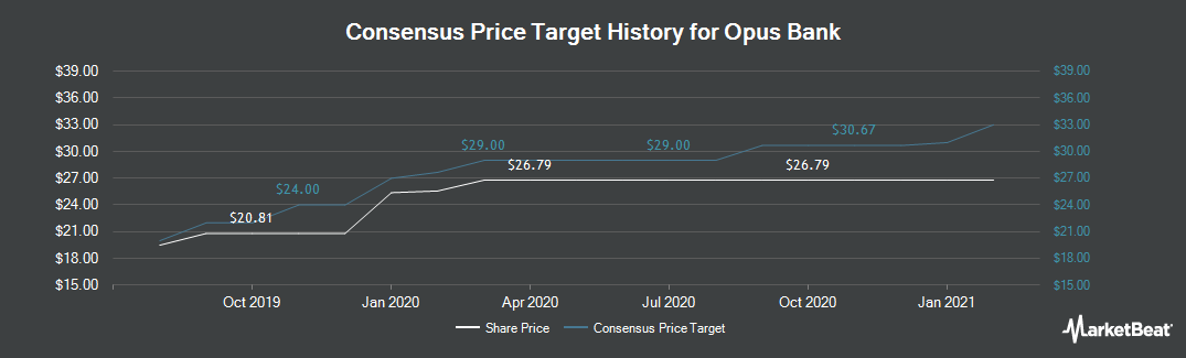 Price Target History for Opus Bank (NASDAQ:OPB)