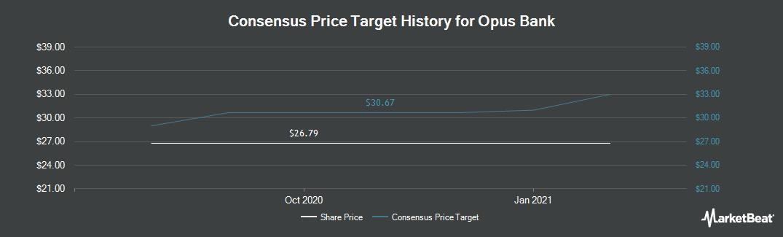 Price Target History for Opus Bank (NASDAQ:OPB)