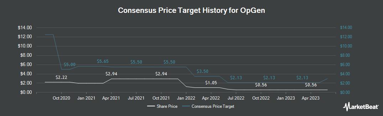 Price Target History for OpGen (NASDAQ:OPGN)