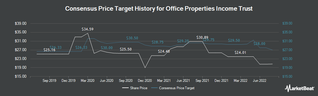 Price Target History for Office Properties Income Trust (NASDAQ:OPI)