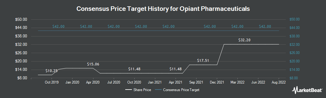 Price Target History for Opiant Pharmaceuticals (NASDAQ:OPNT)