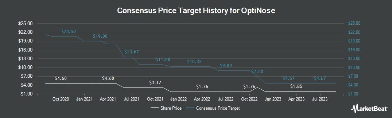 Price Target History for OptiNose (NASDAQ:OPTN)