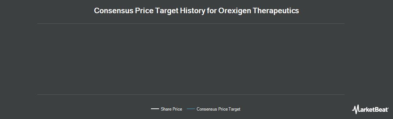 Price Target History for Orexigen Therapeutics (NASDAQ:OREX)