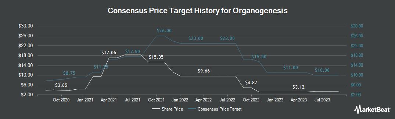 Price Target History for Organogenesis (NASDAQ:ORGO)
