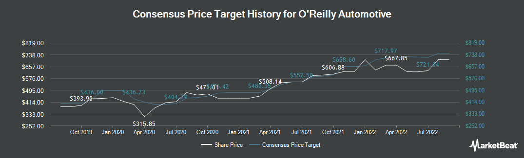 Price Target History for O`Reilly Automotive (NASDAQ:ORLY)