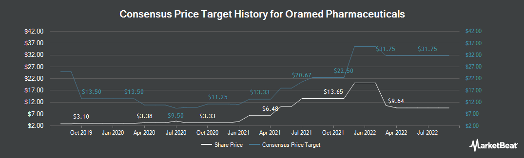 Price Target History for Oramed Pharmaceuticals (NASDAQ:ORMP)