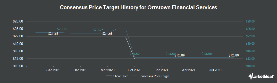 Price Target History for Orrstown Financial Services (NASDAQ:ORRF)