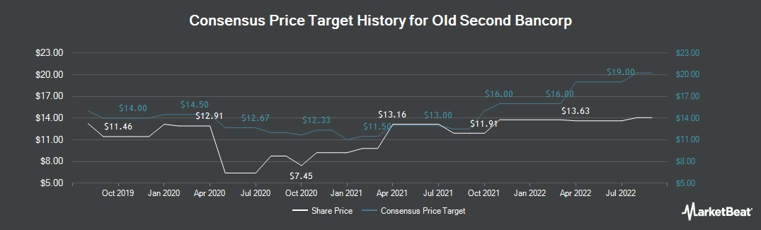 Price Target History for Old Second Bancorp (NASDAQ:OSBC)