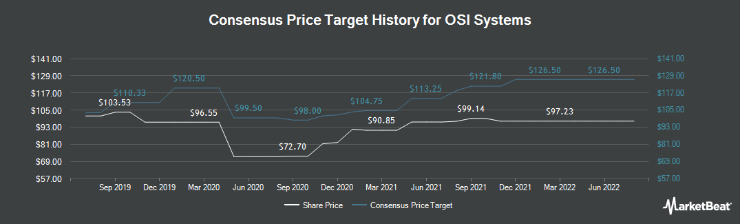 Price Target History for OSI Systems (NASDAQ:OSIS)