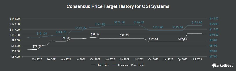 Price Target History for OSI Systems (NASDAQ:OSIS)