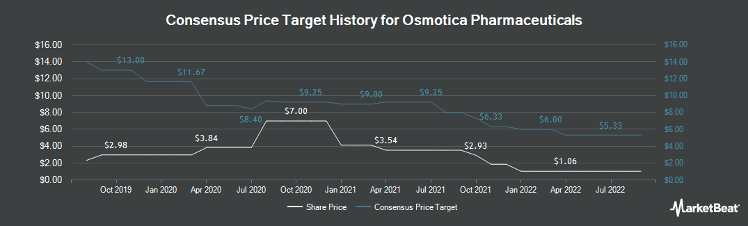 Price Target History for Osmotica Pharmaceuticals (NASDAQ:OSMT)