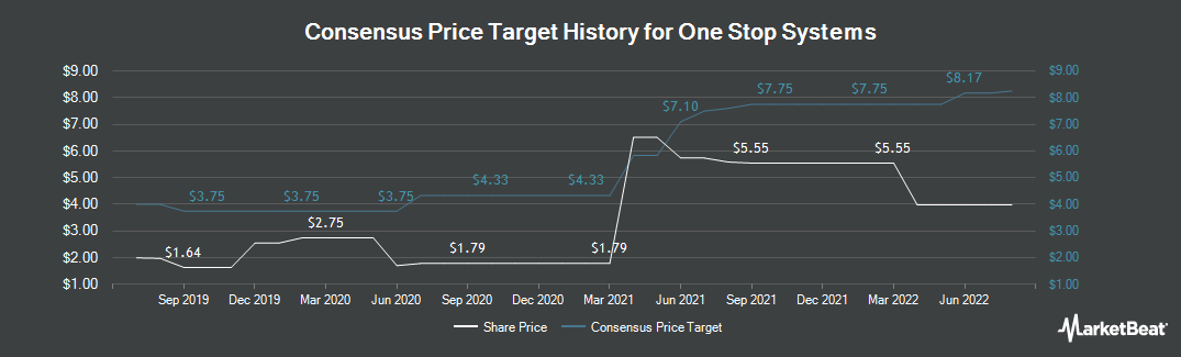 Price Target History for One Stop Systems (NASDAQ:OSS)