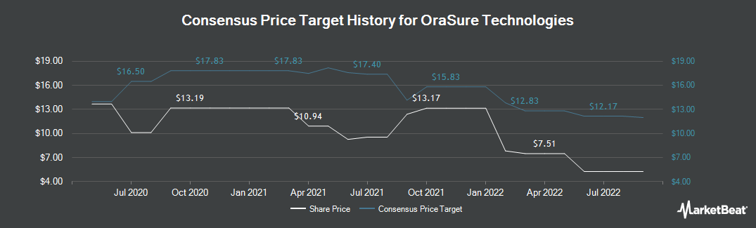 Price Target History for OraSure Technologies (NASDAQ:OSUR)