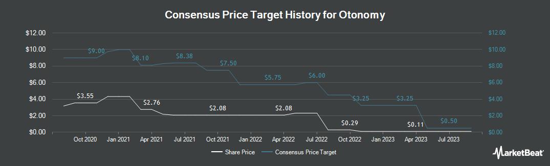 Price Target History for Otonomy (NASDAQ:OTIC)