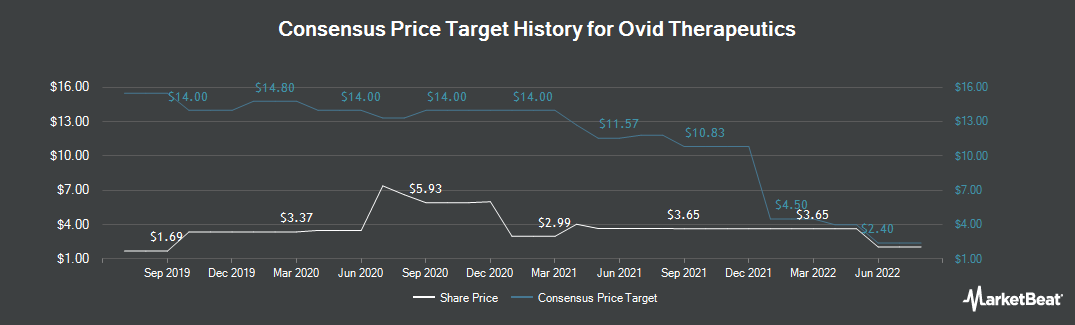 Price Target History for Ovid Therapeutics (NASDAQ:OVID)