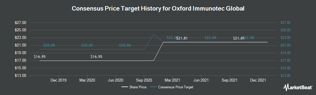 Price Target History for Oxford Immunotec Global (NASDAQ:OXFD)