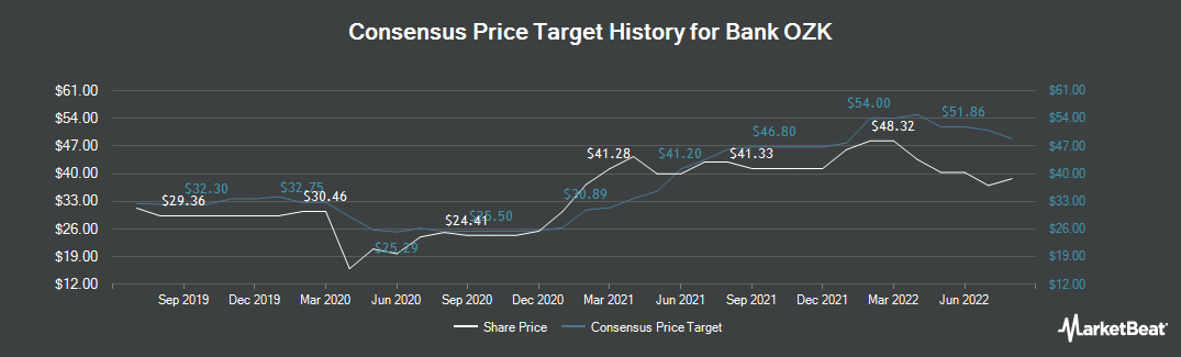 Price Target History for Bank Ozk (NASDAQ:OZK)