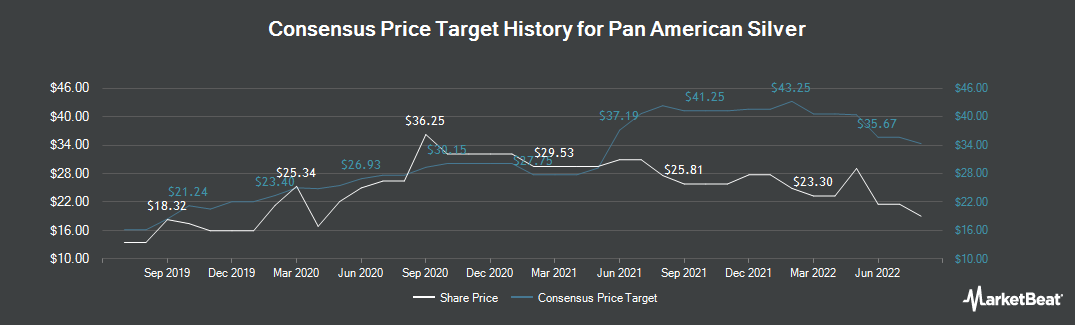 Price Target History for Pan American Silver (NASDAQ:PAAS)