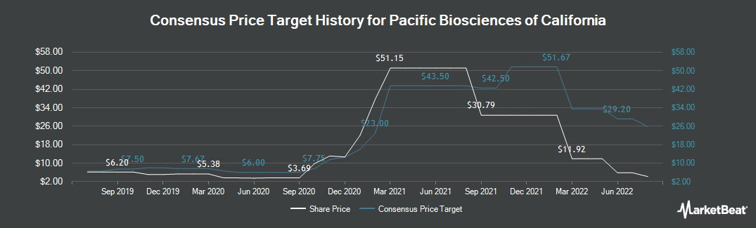 Price Target History for Pacific Biosciences (NASDAQ:PACB)