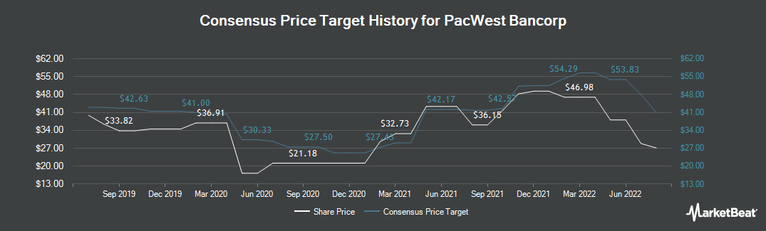 Price Target History for PacWest Bancorp (NASDAQ:PACW)