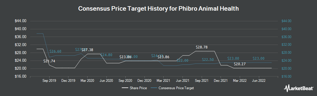 Price Target History for Phibro Animal Health (NASDAQ:PAHC)