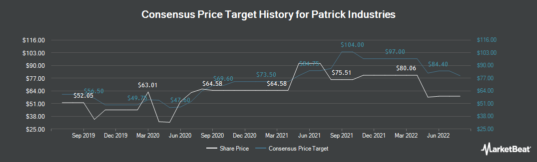 Price Target History for Patrick Industries (NASDAQ:PATK)