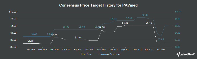 Price Target History for PAVmed (NASDAQ:PAVM)