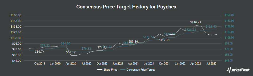 Price Target History for Paychex (NASDAQ:PAYX)