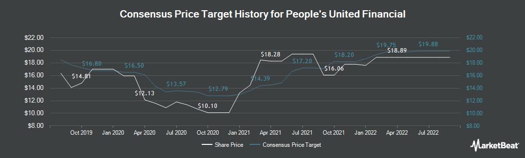 Price Target History for People's United Financial (NASDAQ:PBCT)